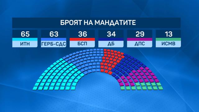 ЦИК обяви окончателните изборни резултати